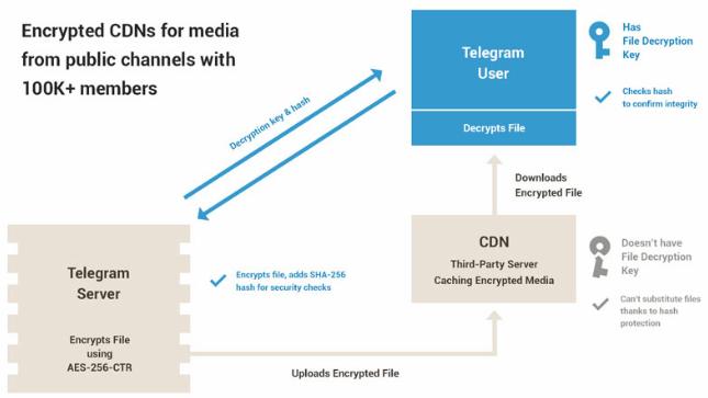 telegram apps overview